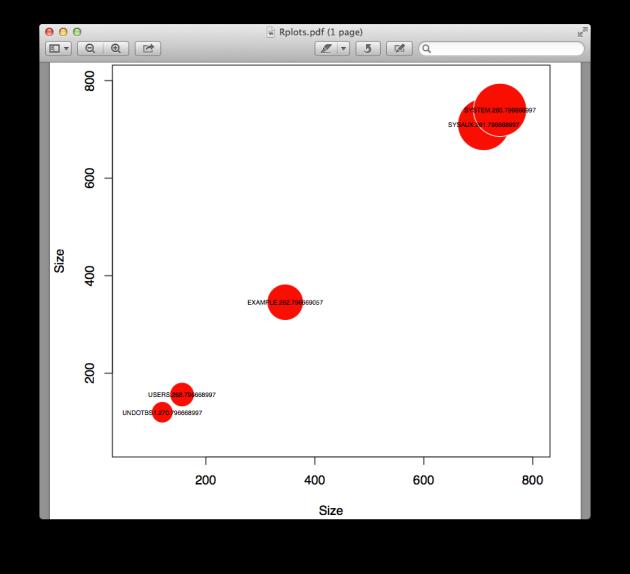 ASM datafile size bubble chart