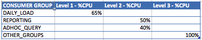 Resource Manager CPU allocation