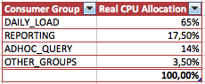 Resource Manager Real CPU allocation